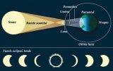 Eclipsa secolului