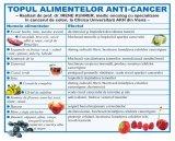 Remedii contra cancerului si a leucemiei